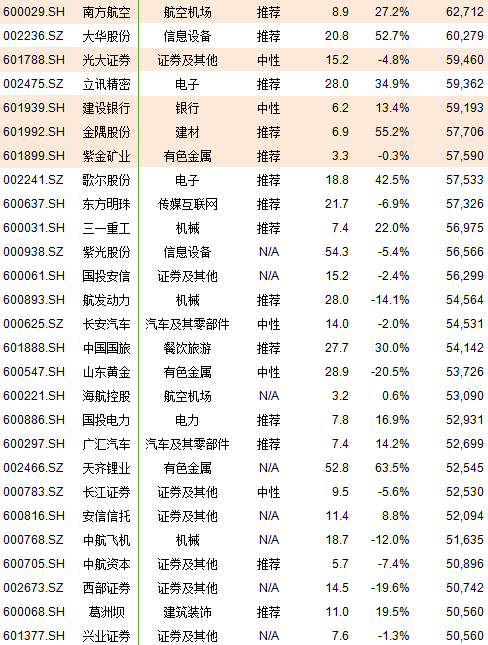 A股222只个股纳入MSCI,市值盈利行业全汇总(附表)
