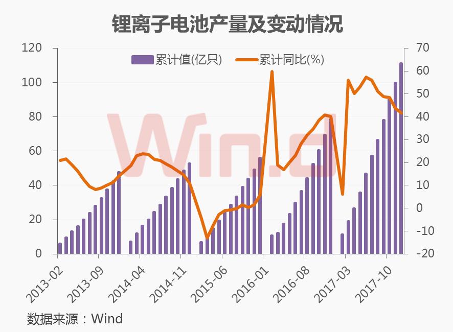 数据显示,2017年我国锂离子电池产量已经突破111亿只,同比增速达41.72%,2016年和2017年锂离子电池产量已连续两年同比增速超过40%,而在此前纯电动汽车尚未起步时,2013年至2015年同比增速分别为14%、11%、6%,新能源汽车的爆发带动了锂电池的火爆。