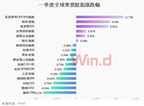 在全球主要股指中,中国的创业板指数以8.43%的涨幅位列第二,仅次于巴西圣保罗IBOVESPA指数。