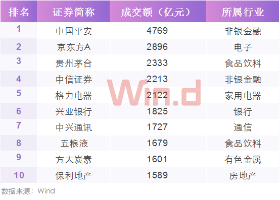 成交额TOP10