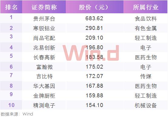 高价股TOP10