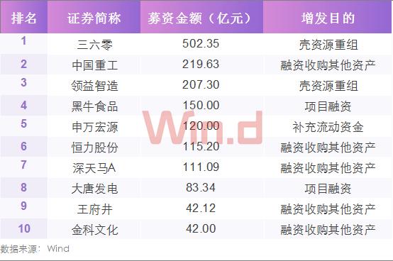 定增融资TOP10