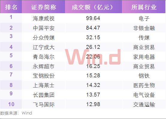大宗交易TOP10