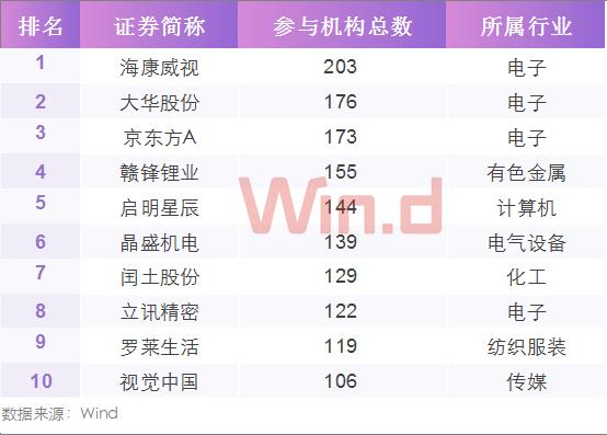 机构调研TOP10