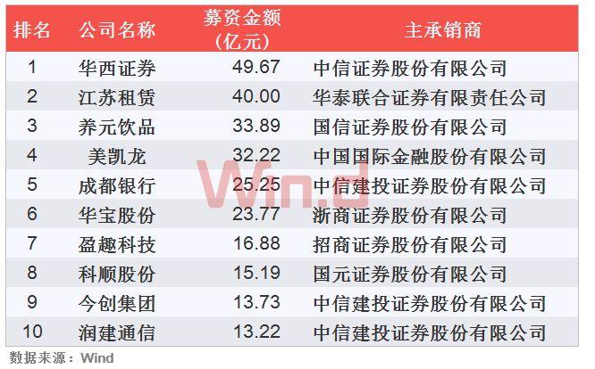 IPO融资金额最大的公司是华西证券,金额为49.67亿元。前十大IPO共筹资人民币263.82亿元,占IPO融资总金额的66.23%。