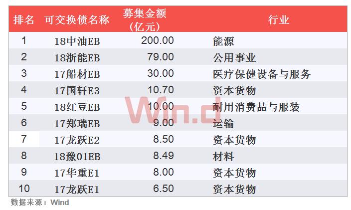 可交换债项目TOP10