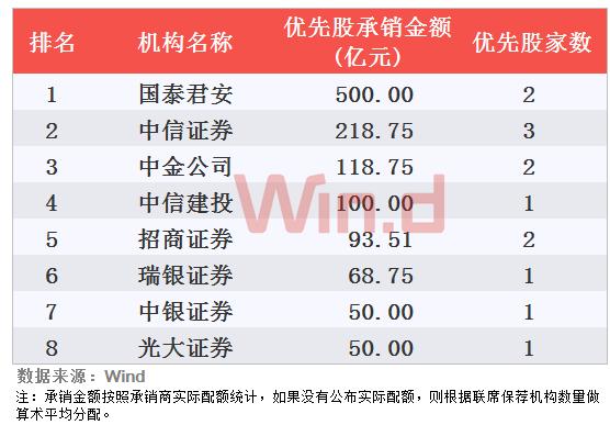 国泰君安以500亿元的优先股承销金额排名第一,占所有优先股承销金额的41.68%。
