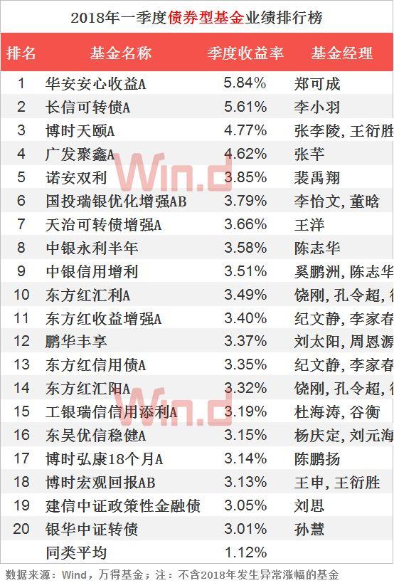 债券基金业绩持续攀升,今年表现最好的债基为华安安心收益A,收益率为5.84%。