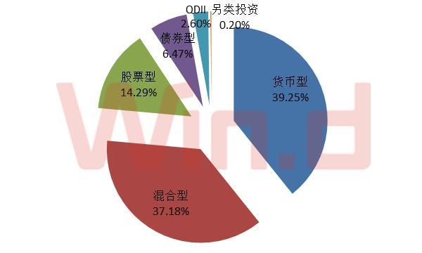 由于天弘余额宝这个吸金利器,货币型基金整体净利润达2200.09亿元,盈利占所有基金的39.25%,较混合型基金高出两个百分点。