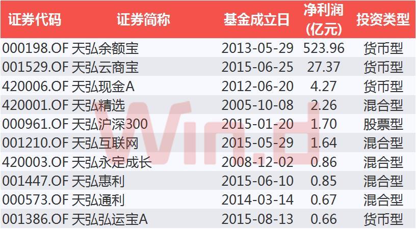 天弘基金产品盈利TOP10