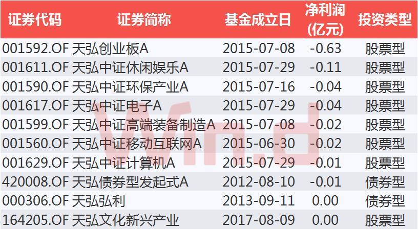 天弘基金产品亏损TOP10