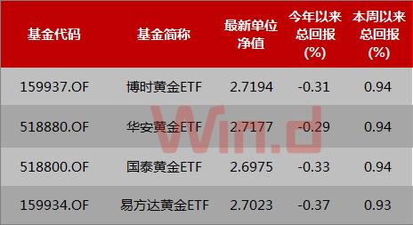 中美贸易战阴云下,资本市场避险情绪升温,推升黄金价格,4只国内黄金ETF本周以来净值均出现增长,份额也出现回升。
