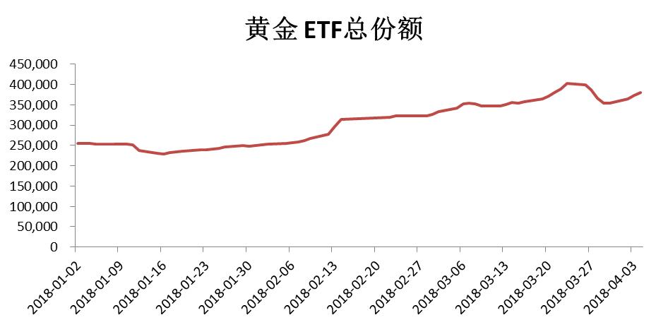 黄金ETF本周以来份额上升近8%