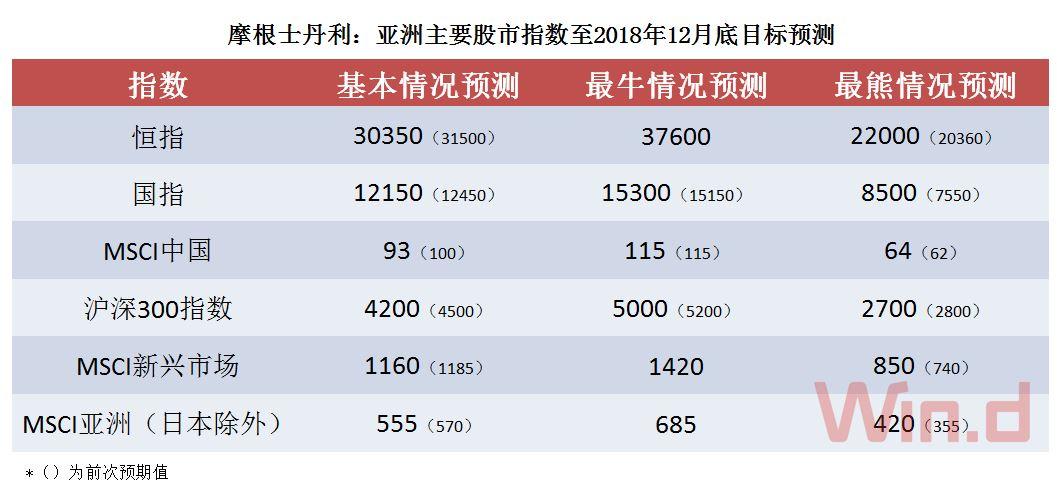 超配中国股市!瑞银给出三大理由瞄准亚股买入良机