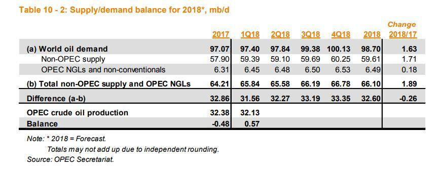 OPEC原油产量跌至一年低位,中东局势助攻油价多头爆发