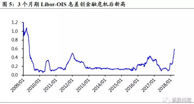 """国泰君安认为,作为美元流动性紧张程度表征的3个月Libor-OIS息差因Libor迅速攀升创金融危机后新高,市场关于""""美元荒""""的担忧升温。"""