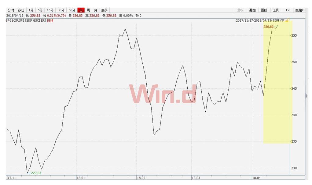 油价焦点自基本面上偏离,供应中断风险增加