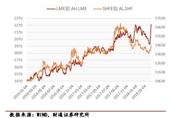 高盛进一步看涨铝价,对我国铝行业产生正面影响