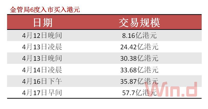 本周二(4月17日)早间,香港金管局再买入57.7亿港元,这是金管局近期第六次出手维护港币汇率的举措,银行体系结余将在周三(4月18日)降至1607.43亿港元。