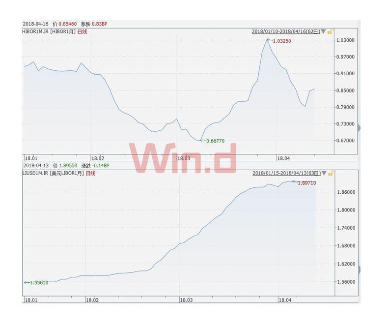 港币利率上升,港股基本面仍乐观、房市面临压力