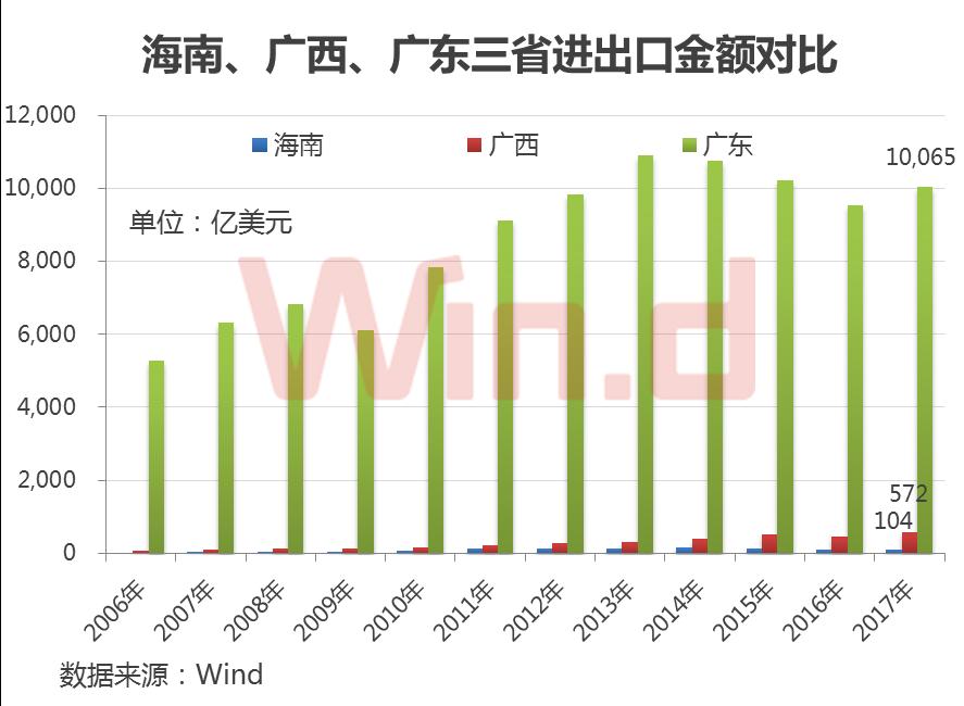 从产业配套来看,无论是自贸区还是自由贸易港建设,海南要缩小与广西广东的差距还有较长的路要走。