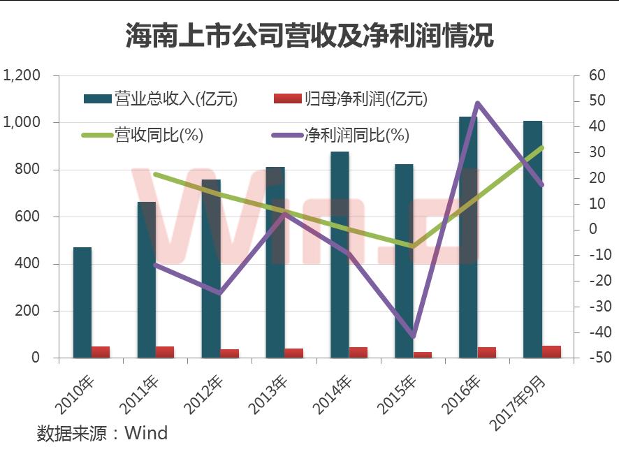海南上市公司近两年业绩增速较快