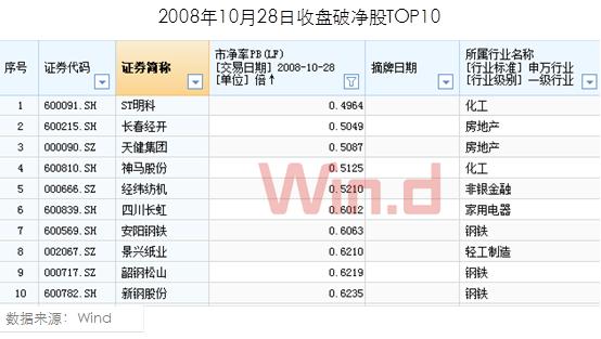 2008年10月28日,上证指数达到1664.93点大底时,当时沪深两市共有180只破净股,占当时全部A股的11.24%。