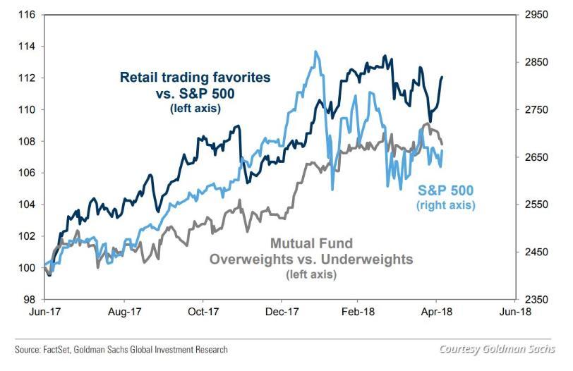 """至于""""广受欢迎的股票"""",定义来自于基金持仓和谷歌趋势数据,上榜的股票包括奈飞、亚马逊、苹果、英伟达和Activision Blizzard 等。"""