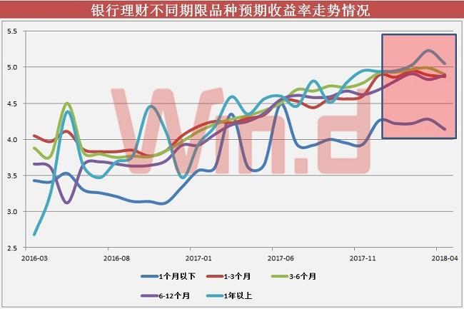 理财收益方面,Wind梳理显示,今年以来,银行理财各期限品种预期收益率均保持在4%以上,其中1年期以上品种收益率已连续三个月突破5%。