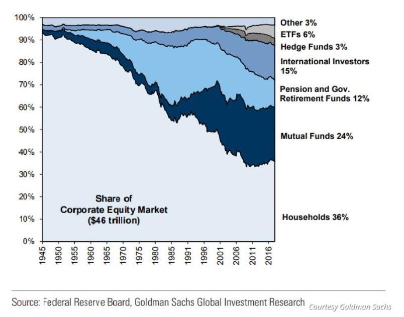 股市震荡不安怪谁?高盛认为散户群体太庞大