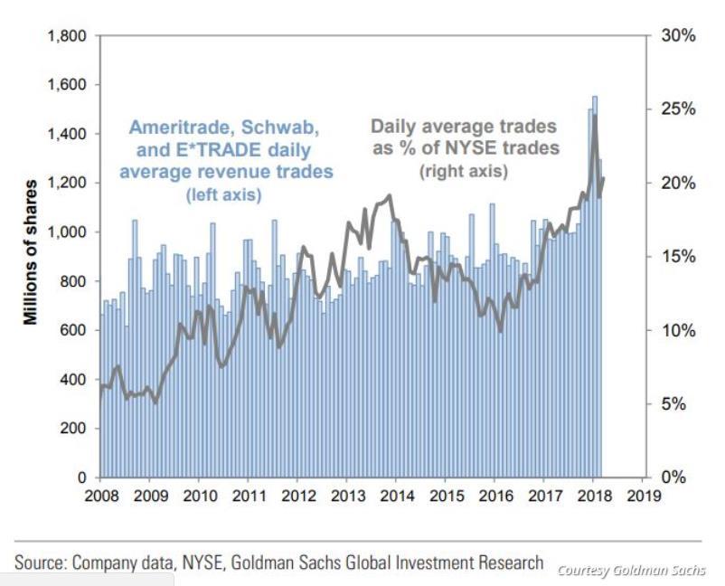 """高盛称,从持股数量来看,散户一直是股市的""""中坚力量"""",年初至今散户的交易活动也急剧增加,无论是交易的绝对市值还是交易量看,都达到10年最高水平。"""