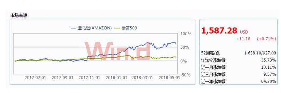 亚马逊:将受益于新兴的高端市场收入流