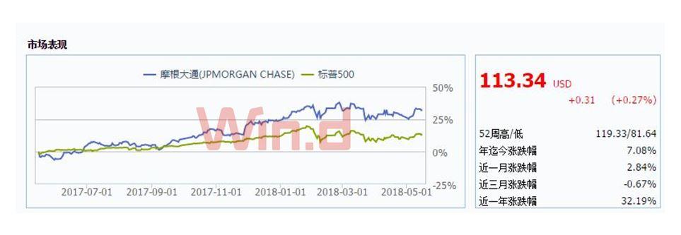 摩根大通:美国货币中心银行的最佳选择