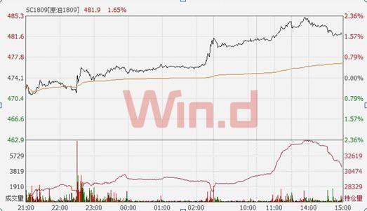 在国际原油价格持续走高背景下,国内原油期货亦尽显强势。5月17日,上海国际能源交易中心原油期货主力合约SC1809震荡上行,盘中最高摸至485.3元,再创上市以来新高。最终收涨1.20%,报482.5元,续创上市以来收盘新高。