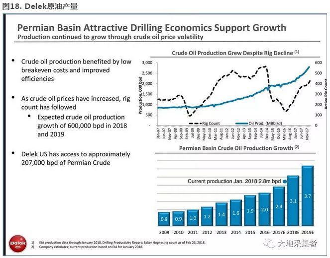 而美元原油产量激增仍是国际原油市场供求关系恢复至平衡道路中的一大隐患。