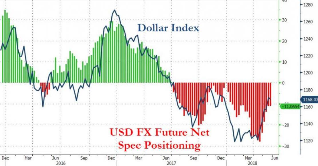 新债王重申不存在美元走强 大宗商品还要加速上涨
