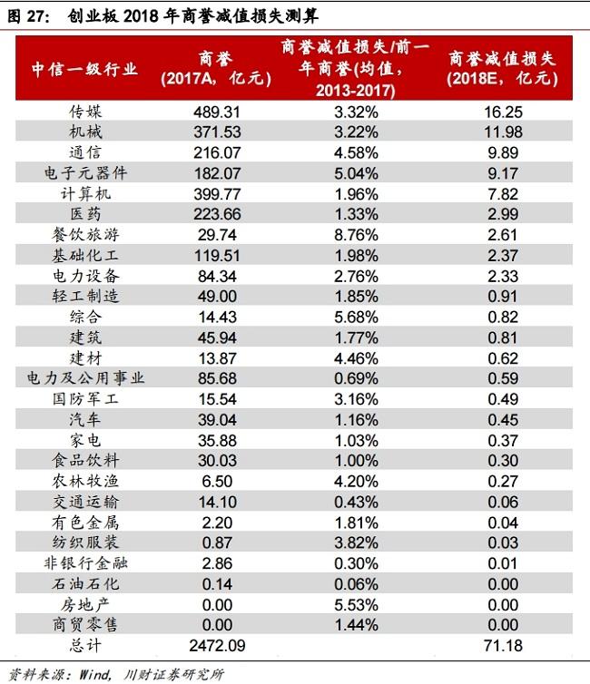 根据川财证券的估算,2018年创业板商誉减值行业分布中,传媒行业居首,预计减值损失16.25亿元。