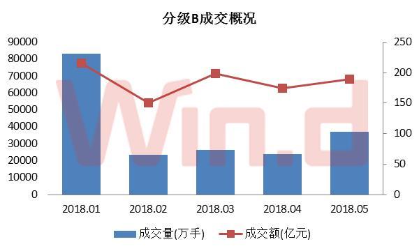 5月份分级基金市场成交大增。尤其是A份额,交易量仅次于1月,交易额较1月增长166%。