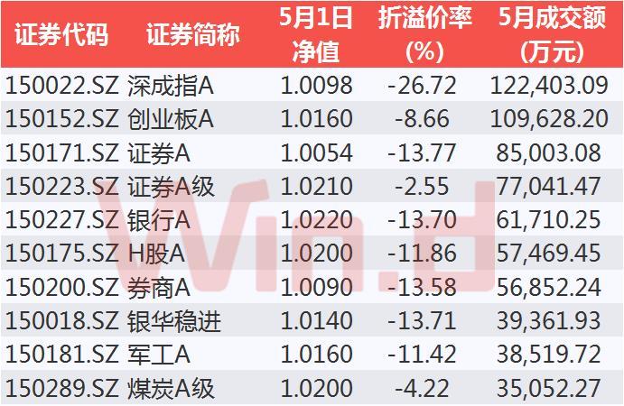 5月成交额前十的分级A折价率普遍较高。