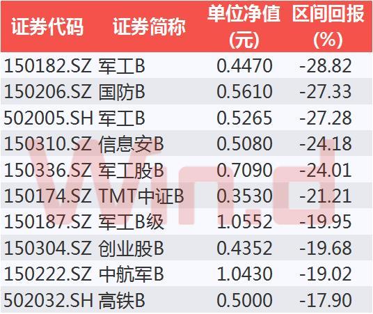 5月以来分级B涨跌TOP10