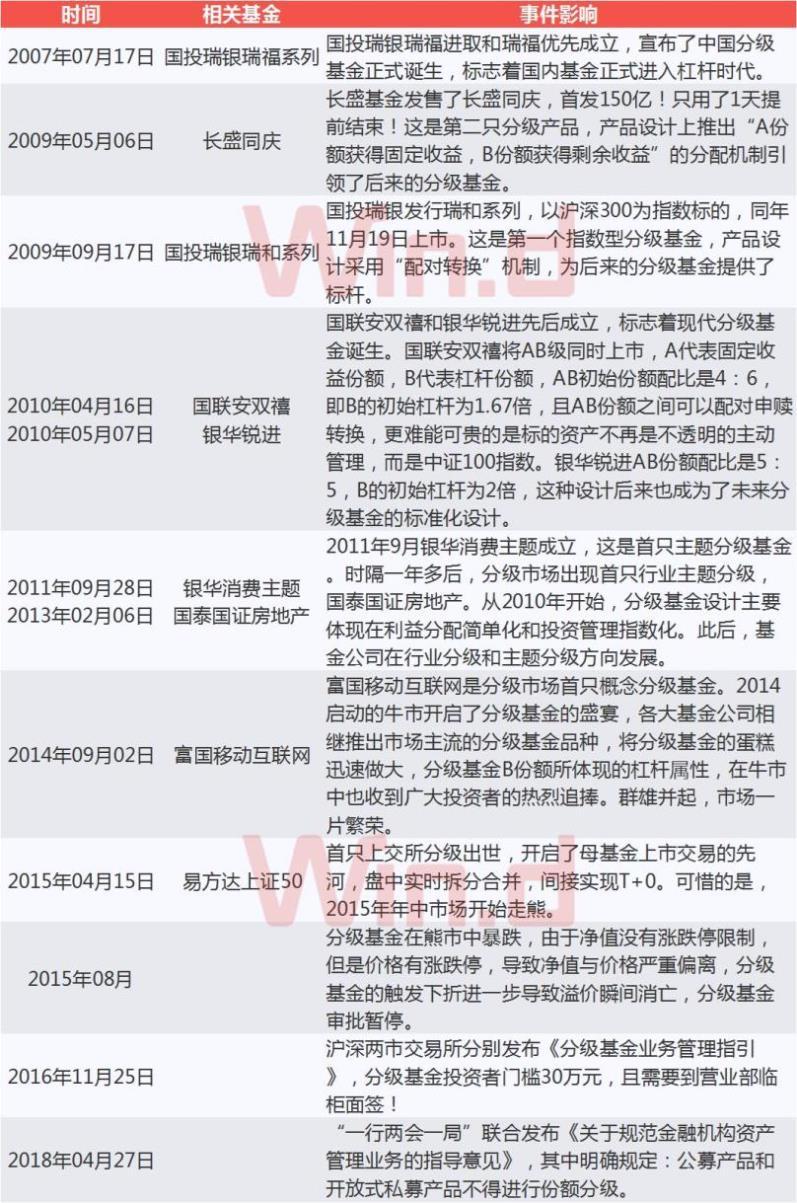 从2007年7月17日国投瑞银瑞福系列成立,到2015年8月17日长信一带一路的成立,分级产品8年的发展在中国基金史上绝对具有里程碑式的意义存在!。