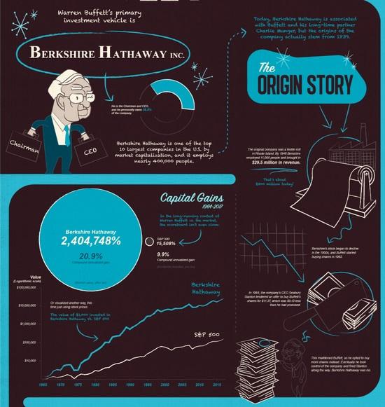 伯克希尔哈撒韦的根源可以追溯到一家位于罗德岛的纺织厂,在1948年时伯克希尔就雇佣了1.1万名员工,带来了2950万美元的收入(相当于现在的3亿美元)。