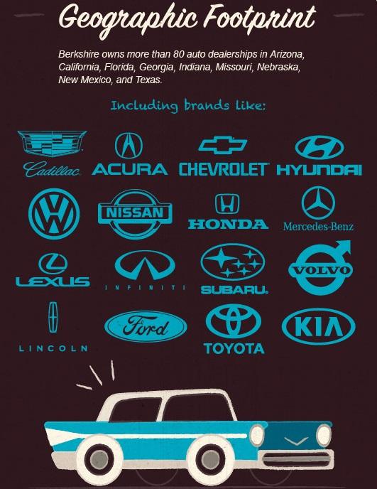 在汽车行业,伯克希尔在全美拥有80多家汽车经销商,其中包括福特、丰田和梅赛德斯-奔驰。