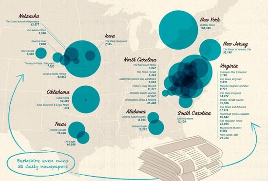 伯克希尔还拥有32份日报,其中包括奥马哈世界先驱报。