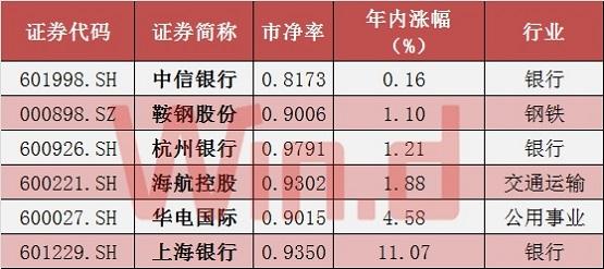 数据显示,所有破净股中,今年以来股价录得下跌的共有114只,仅有6只个股录得上涨。