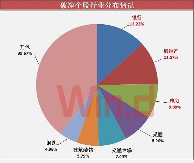 按行业分布来看,上述破净股中,银行股所占比例较高,共有16只个股破净,其次是地产股,有14只个股破净,电力、采掘、交通运输也分别有11只、10只、9只股破净,上述前五个行业破净个股合计占比达49.59%。