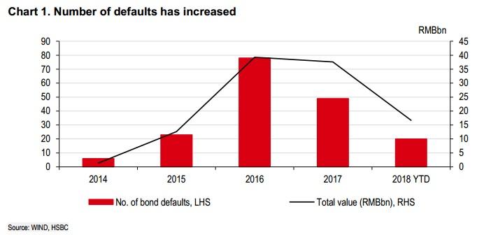 潮水退去之后,才知道谁在裸泳。近期,信用债市场风险加速暴露。今年以来,相继有21只债券出现违约。汇丰银行认为,这次违约潮和经济发展关系不大,背后最大原因是金融监管加强。
