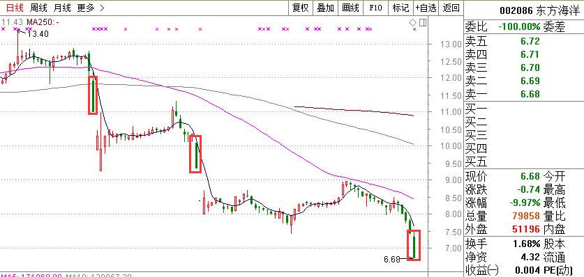 比如东方海洋在今年的2月1日和3月23日,均出现过盘中闪崩至跌停的情形,连同今天在内,东方海洋年内已出现三次股价闪崩。
