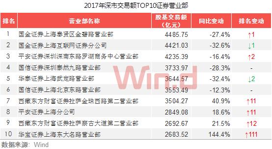 华泰证券上海武定路营业部和国信证券上海北京东路营业部分别位居第五、第六。
