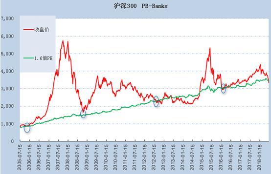 通过两幅图看清A股当前估值。首先从近13年来沪深300指数与1.6倍PB走势来看,截止7月6日,沪深300的PB为1.57倍,已处历史低位,与2005年7月、2008年10月、2012年7月以及2015年12月相仿,而这些时段之后均出现了一波像样的反弹。